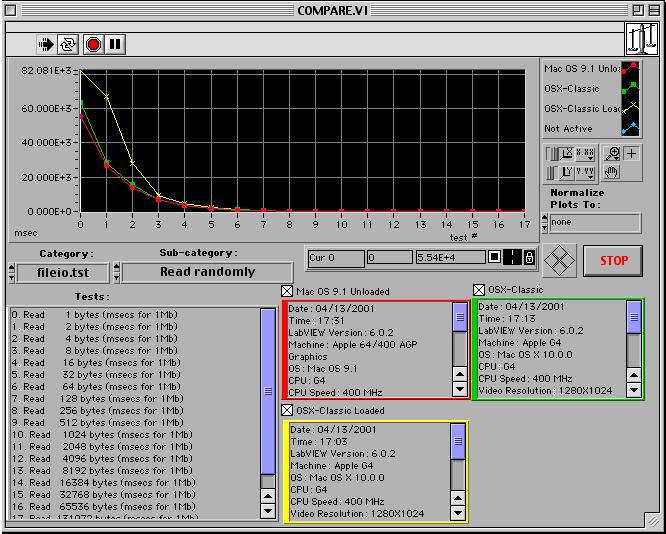 LabView Mac OS X Speed Test